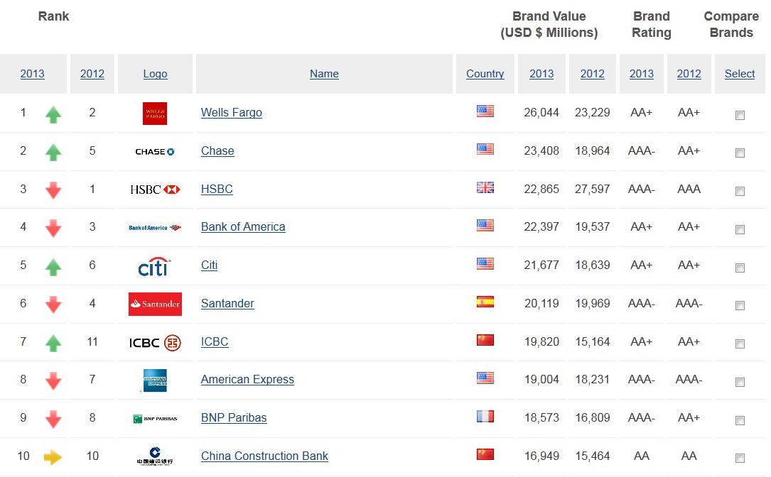 banking rank 100