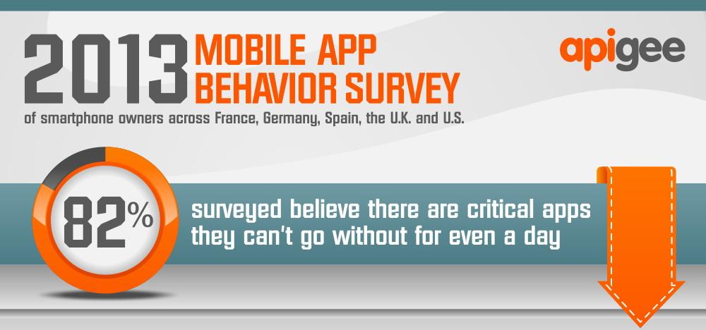 mobile app behavior