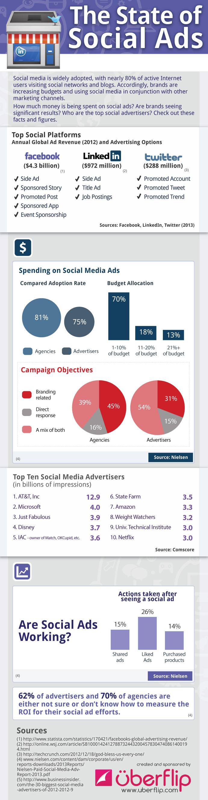 social-ads-roi-infographic-uberflip