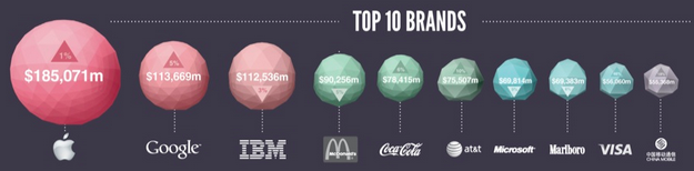 top 100 brands MillwardBrown