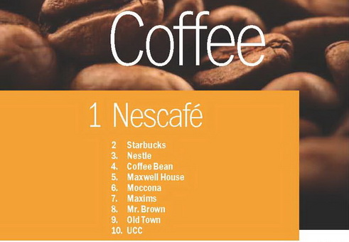 top 1000 brands asia coffee