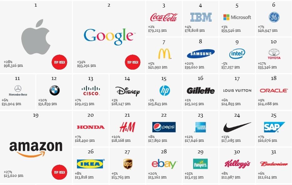 Best Global brand 2013 1-31