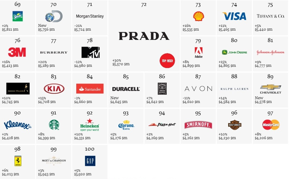 Best Global brand 2013 100