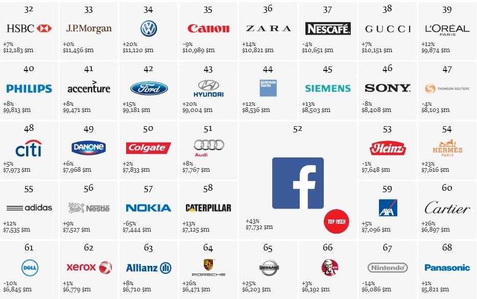 Best Global brand 2013 68