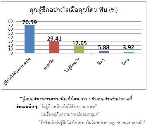 Phubbing chart2