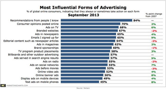 Nielsen-Most-Influential-Forms-of-Advertising-Sept2013