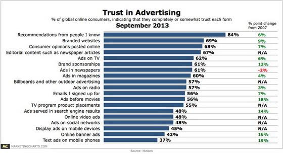 Nielsen-Trust-in-Advertising-Sept2013