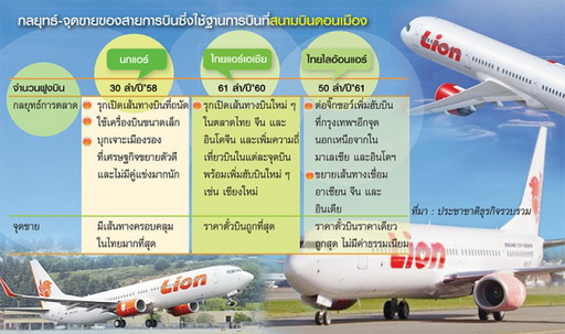 low cost airline Thailand