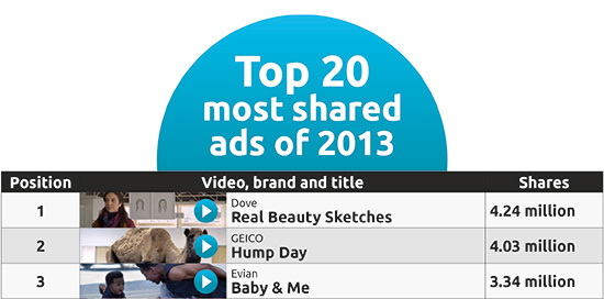 Top20-shared ads 2013