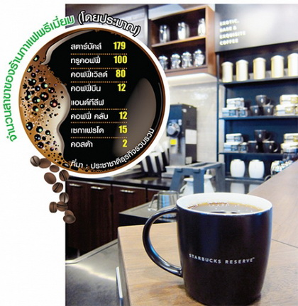 coffee premium brand Thailand