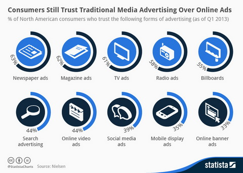 Consumer_trust_in_advertising_2013