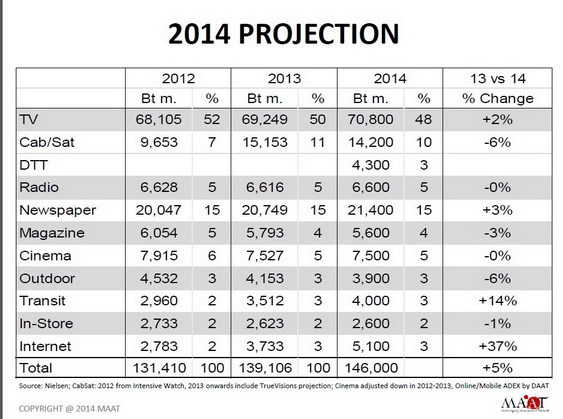 Media forecast 2014