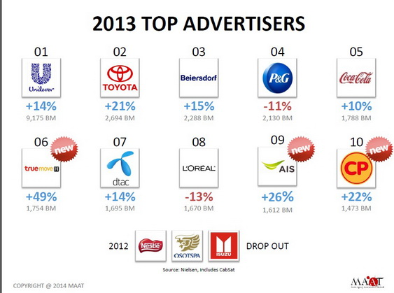 Media spending 2013 thailand Top Advertisier