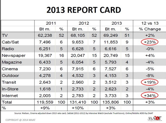 Media spending 2013 thailand