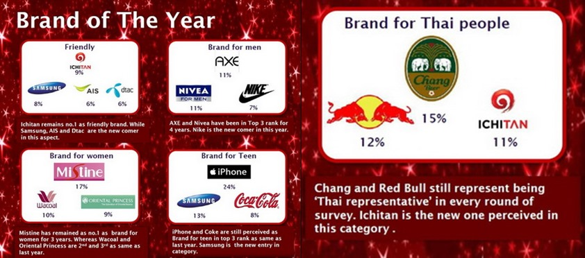 brand of the year 2013 2-horz