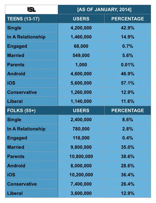 facebook stat age range 2014
