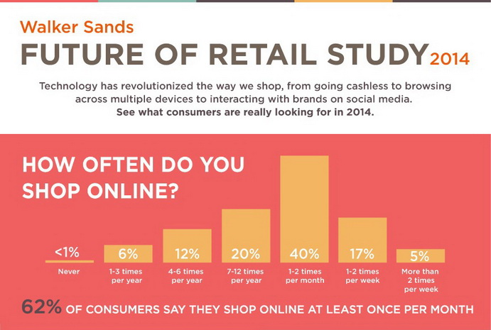 online shopping future-of-retail-infographic