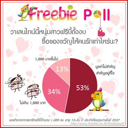 Freebie poll งบ Valentine's Day spending