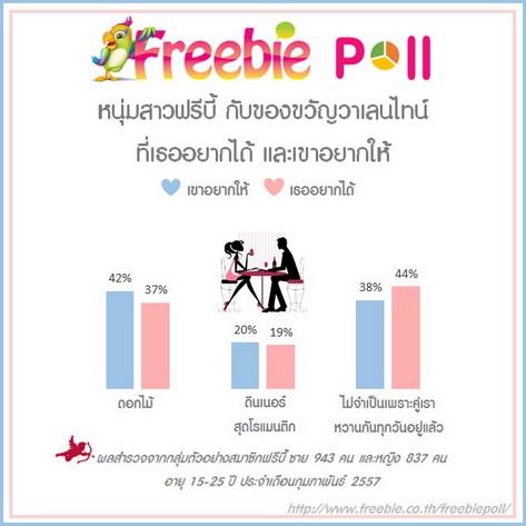 valentine day spending thailand