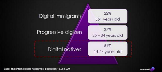 Thai Internet user Digital Natives