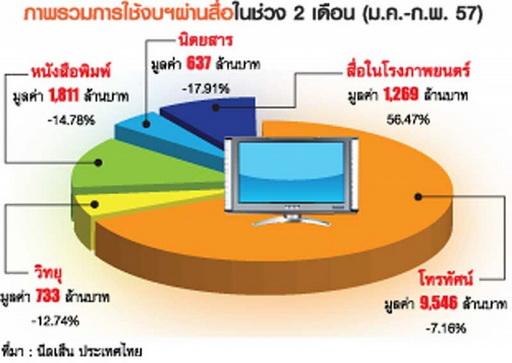 media spending thailand 2014