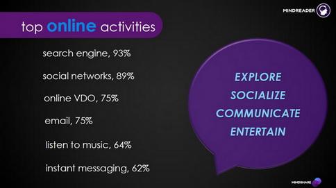 top online activities
