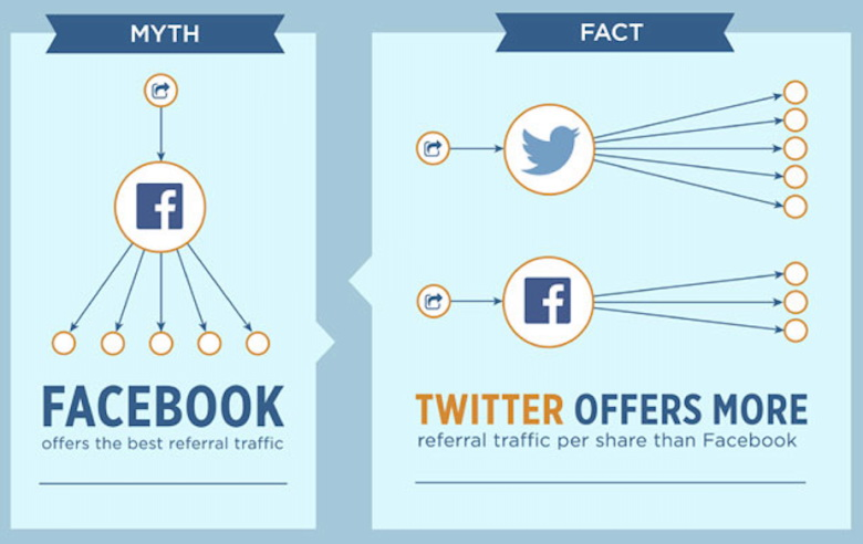 social sharing myths