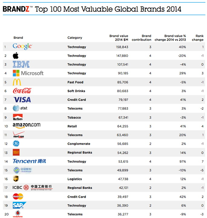 top 100 most value brand 2014 brand z