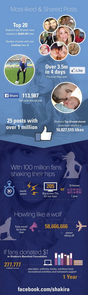 shakira most liked facebook infographic 3