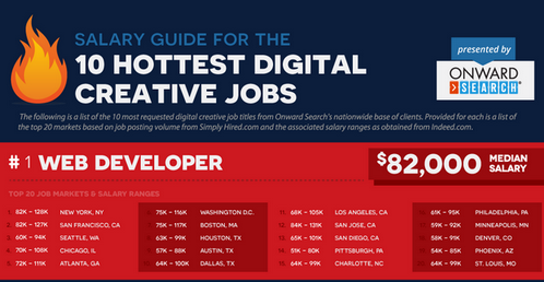 digital-creative-jobs-salary-guide most salary