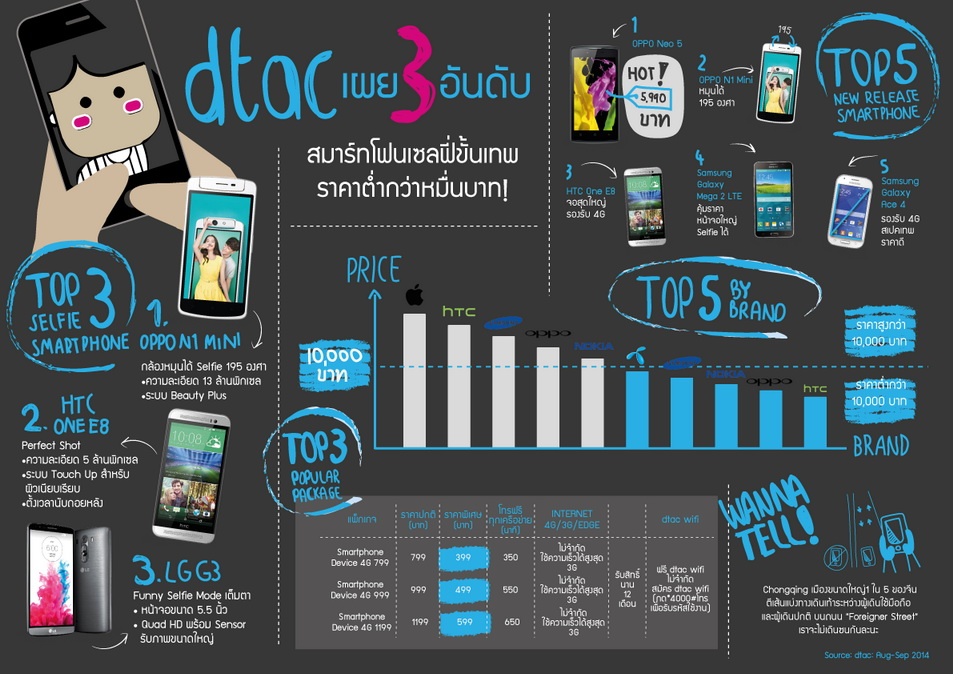 dtac smartphone Ranking_Sep 14