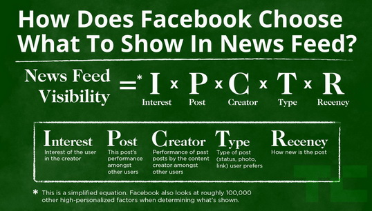 facebook new feed show