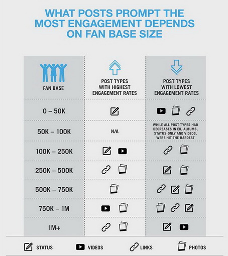 facebook post type engagement