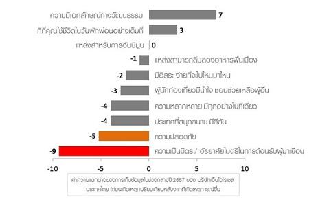 ENVIROSELL THAILAND _survey