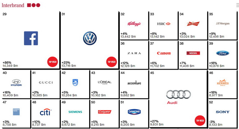 interbrand  100 best global brands 20124