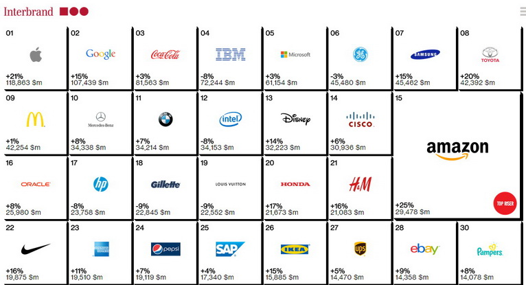 interbrand  100 best global brands 2014