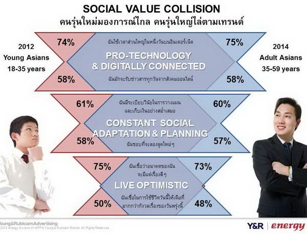 Gen Power social value collision 2