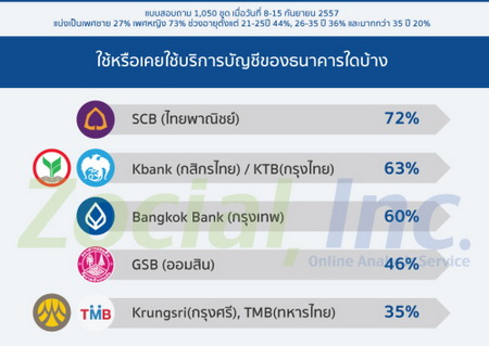zocial rank banking digital4