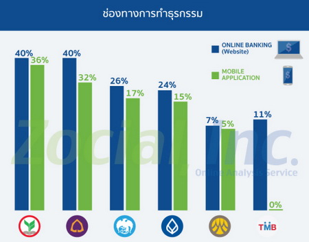 zocial rank banking digital5
