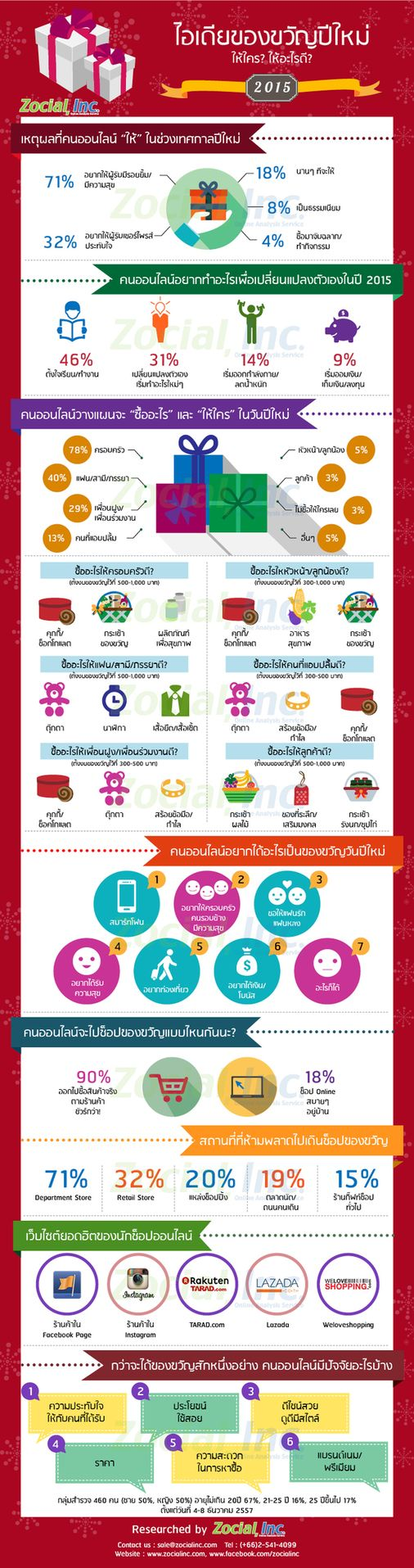 Revise_Gift Infographic