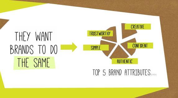 millennials 5 brand Attributes