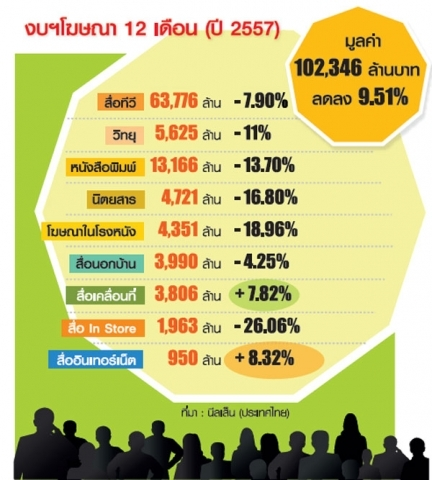media ads spending 2014 thailand