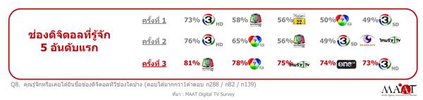 Digital-TV-Top5-Rating