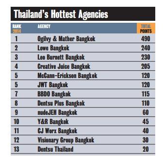 asia creative ranking 2014 agency Thailand