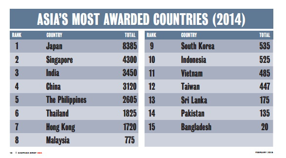 asia creative ranking 2014 agency country