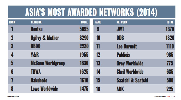 asia creative ranking 2014 agency network