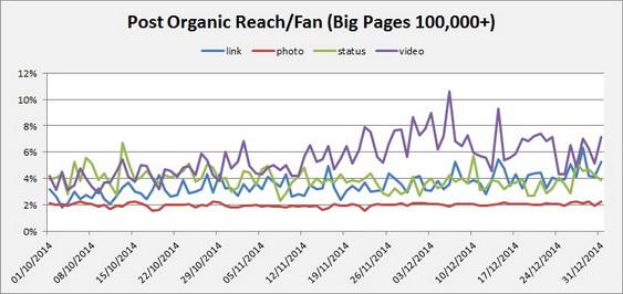 socialbakers-organic-stat
