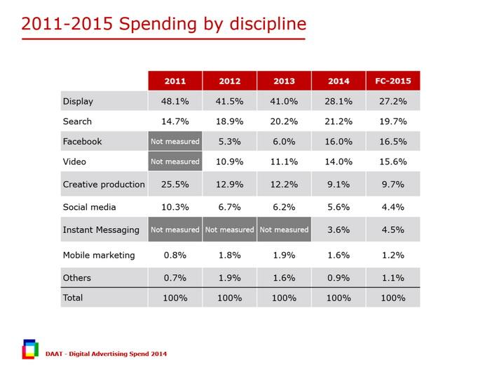 digital ad spending 2014 discipline