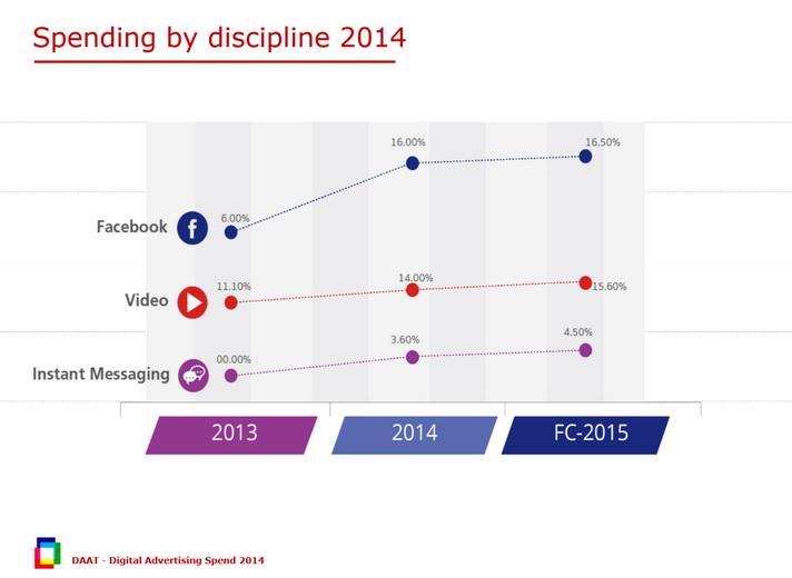 digital ad spending 2014 hilight