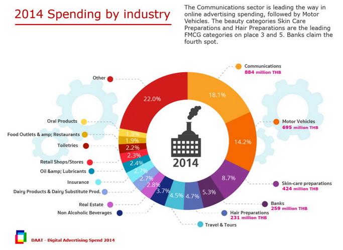 digital ad spending 2014 industry